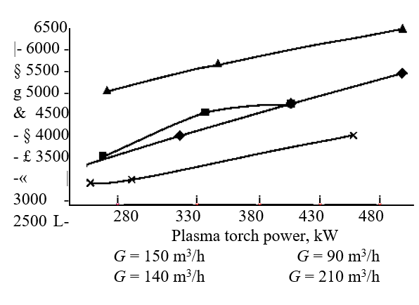Bulk temperature vs. the plasma discharge power at various air flow rates.png